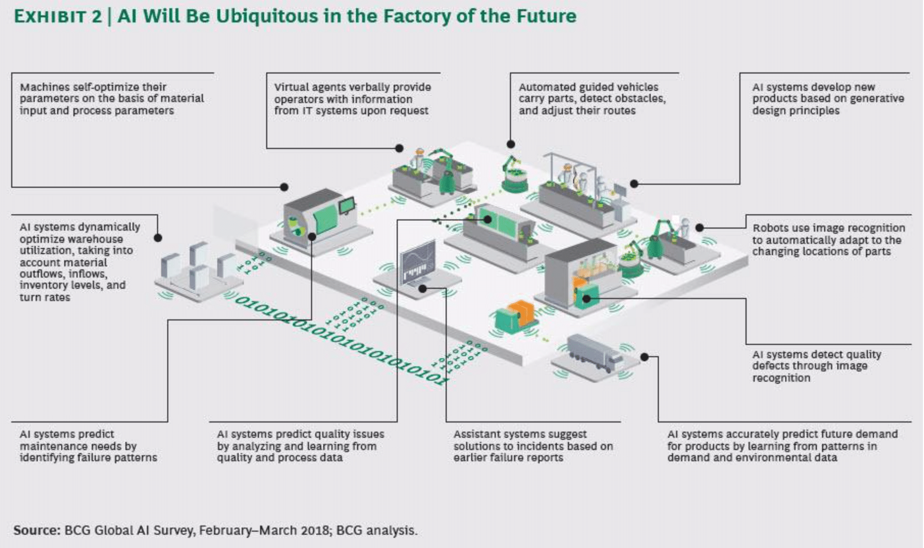 An infographic of how AI can help automate factory processes.