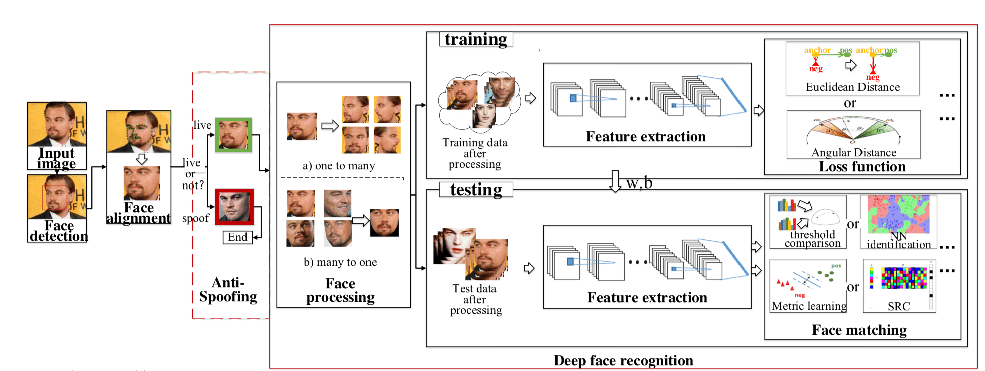 How a picture of a face gets analyzed for recognition using machine learning.