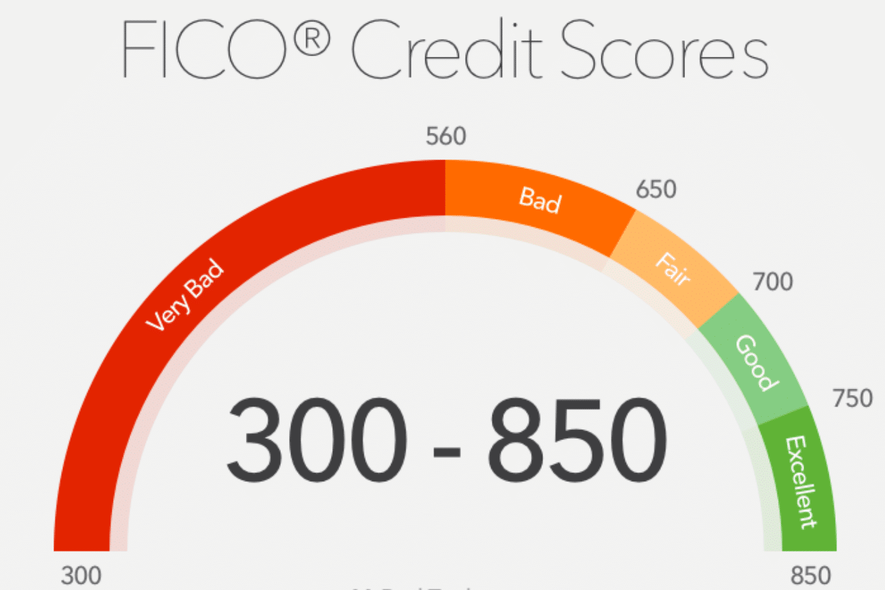 How to interpret an individuals FICO credit score.