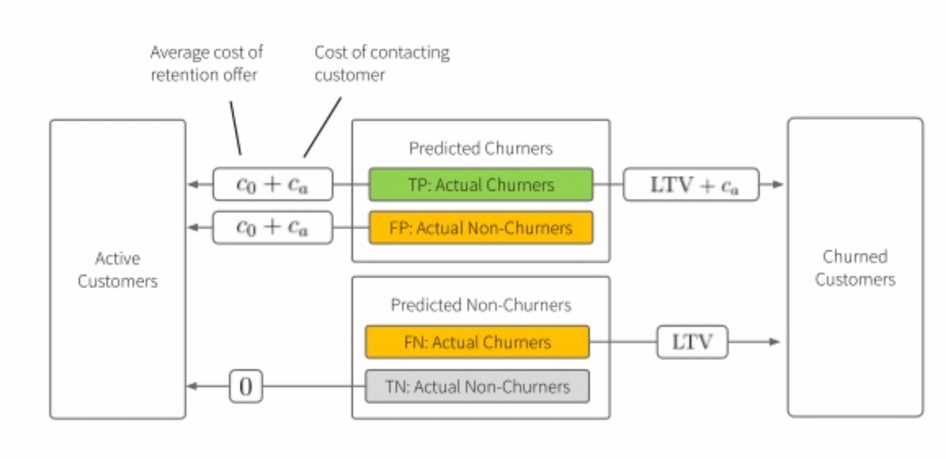A diagram of how companies might think about customer churn.
